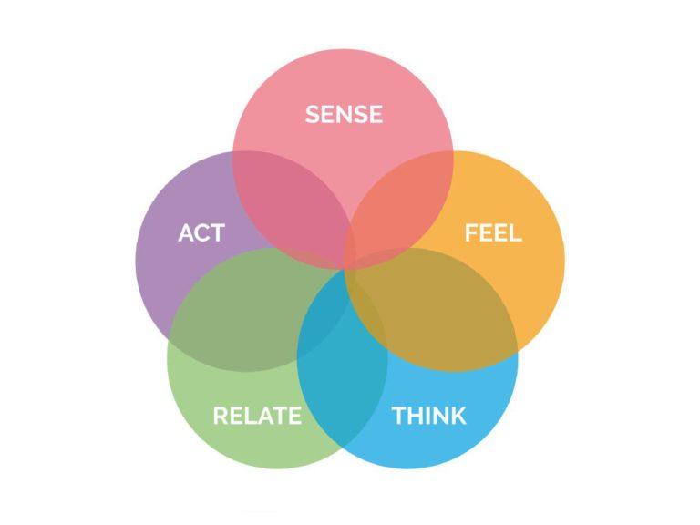 Marketing esperienziale: un valore aggiunto per i brand